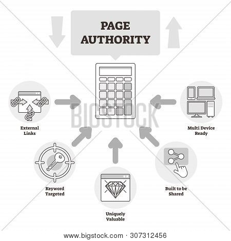 Page Authority Vector Illustration. Bw Labeled Ranking Explanation Scheme. Moz Developed Score And R