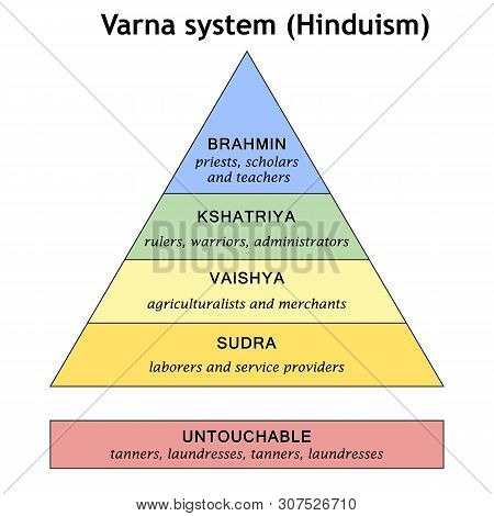 The Scheme Of The Historical Division Of Society Into Varna (hinduism). The Pyramid Of The Caste Sys