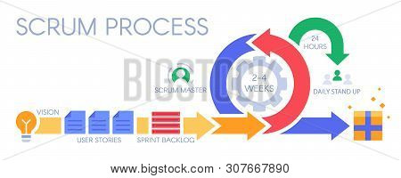 Scrum Process Infographic. Agile Development Methodology, Sprints Management And Sprint Backlog. Dis