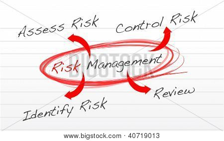Risk management process diagram schema illustration design over white poster