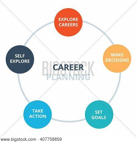 Career Planning Explore Careers Make Decisions Set Goal Take Action Self Explore Diagram Infographic
