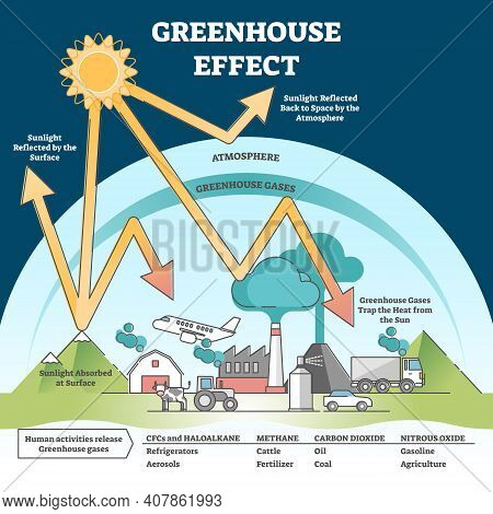 Greenhouse Effect And Climate Change From Global Warming Outline Concept