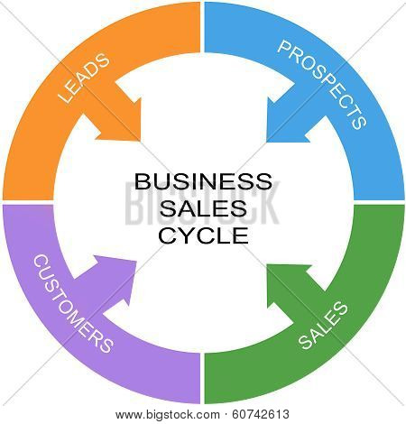 Business Sales Cycle Word Circle Concept