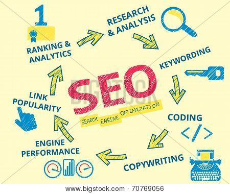 Infographic handrawn illustration of SEO. 7 items described poster
