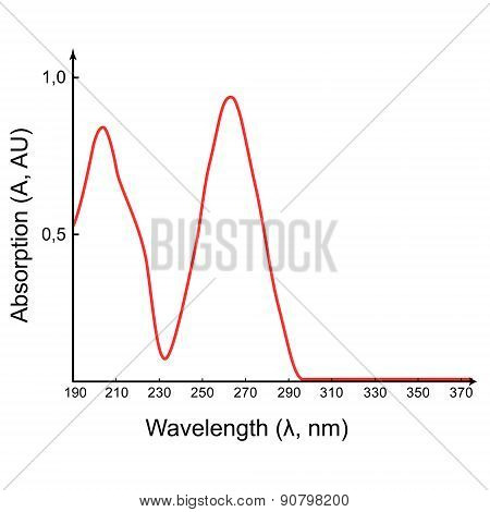 Scientific absorption spectrum in the UV wavelength range, 2d illustration, isolated on white, vector, eps 8 poster