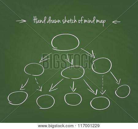 Hand drawn vector illustration of mind map on school blackboard