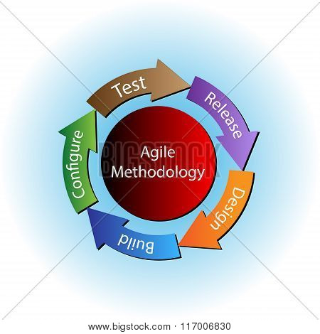 Concept of Agile Methodology