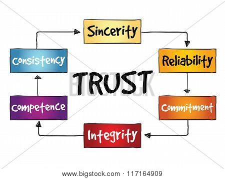 TRUST process business concept diagram presentation background poster
