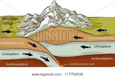vector illustration of a Plate Tectonics Mountain Forming Drawing