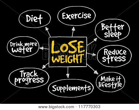 Lose weight mind map concept presentation background poster