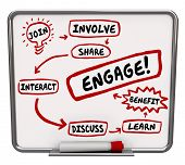 Engagement plan on workflow diagram with words Join, Involve, Share, Interact, Discuss, Learn and Benefit pointing to Engage poster