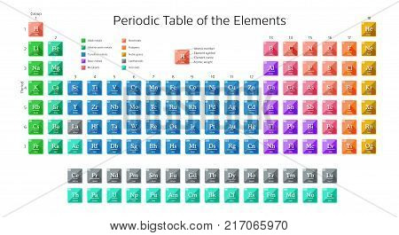 Periodic table of the elements including new elements Nihonium, Moscovium, Tennessine and Oganesson with atomic number, element symbol, element name and atomic weight. Colorful vector illustration.