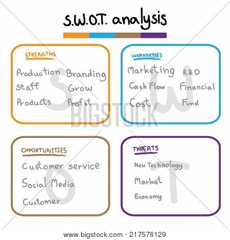 Swot Analysis Table Template With Strength, Weaknesses, Opportunities And Threat That Infographic De