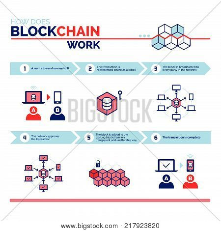 How does a blockchain work: cryptocurrency and secure transactions infographic