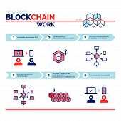 How does a blockchain work: cryptocurrency and secure transactions infographic poster