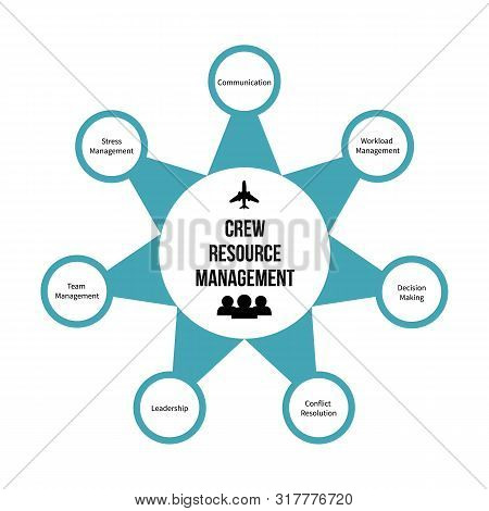 Crew Resource Management Or Cockpit Resource Management (crm) Infographic. Improving Aviation Safety