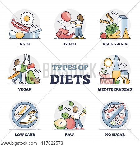 Types Of Diets And Nutrition Plans From Weight Loss Collection Outline Set