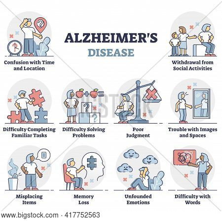 Alzheimers Disease Symptoms List In Educational Labeled Outline Diagram. Medical Illness With Brain