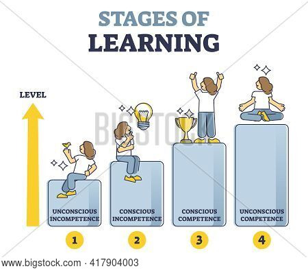 Stages Of Learning Experience Or Unconscious Incompetence Outline Diagram. Knowledge Development, Co
