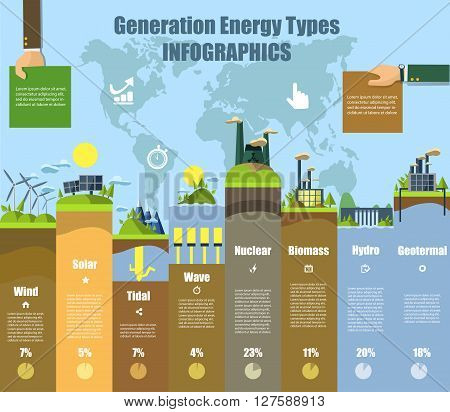 Energy types infographics. Solar and wind, hydro and bio fuel. Power renewable, electricity plant, electric and water, nuclear resource, vector illustration