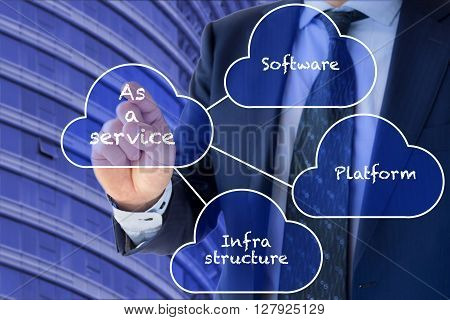 Different cloud services Platform Infrastructure and software presented by a businessman in front of an office building in blue