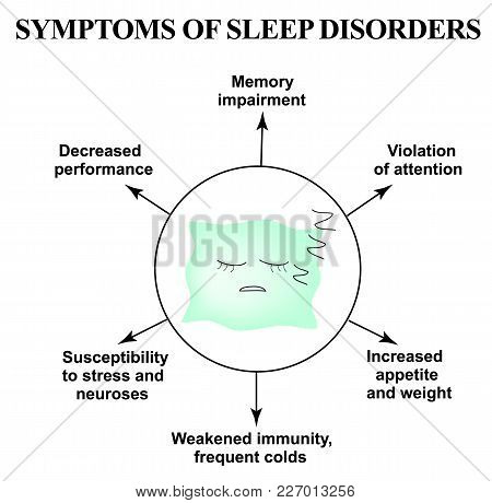 Symptoms Of A Deficiency Of Sleep. Insomnia. World Sleep Day. Sleeping Pillow. Infographics. Vector