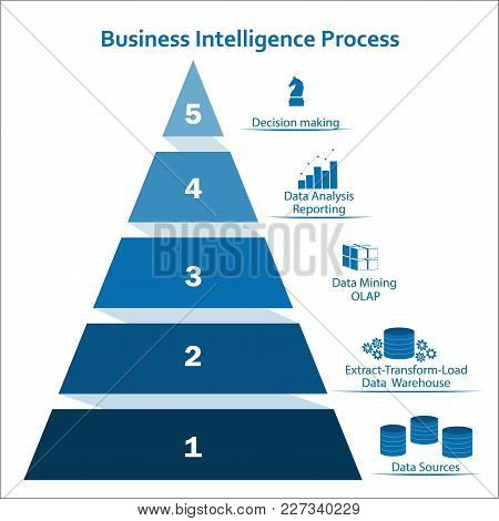 Business Intelligence Pyramidal Concept Using Infographic Elements. Processing Flow Steps: Data Sour