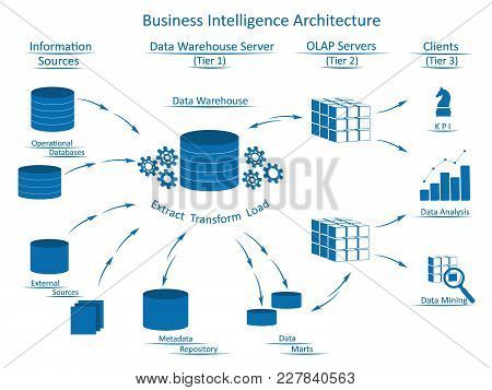 Business Intelligence Architecture With Tiers: Information Sources, Data Warehouse Server With Etl,