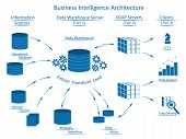 Business Intelligence architecture with tiers: Information Sources, Data Warehouse Server with ETL, OLAP Servers, Clients with tools for business analysis. poster