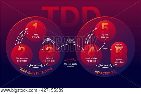 Test-driven Development - Tdd. Lifecycle Of Software Development Process. Visual Aids