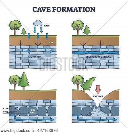Cave Formation In Limestone Educational Process Explanation Outline Diagram. Labeled Geological Desc