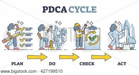Pdca Cycle With Plan, Do, Check And Act As Quality Control Outline Diagram. Scheme With Steps For Pr
