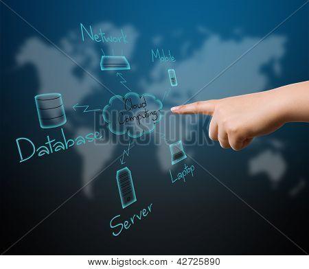 Digital Concept