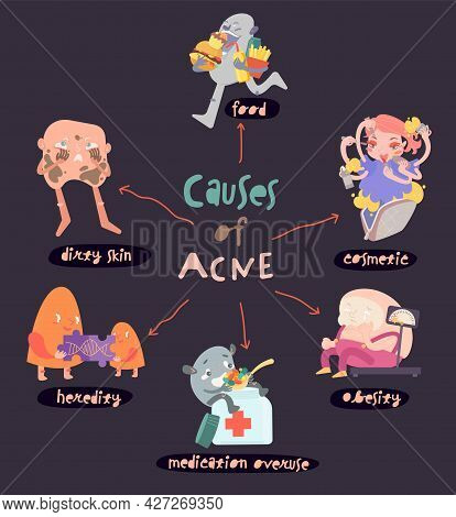 What Causes Acne. Vertical Banner In Unique Cartoon Style