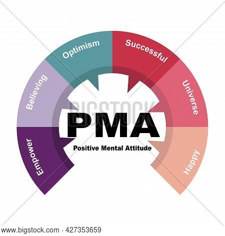 Diagram Concept With Pma - Positive Mental Attitude Text And Keywords. Eps 10 Isolated On White Back