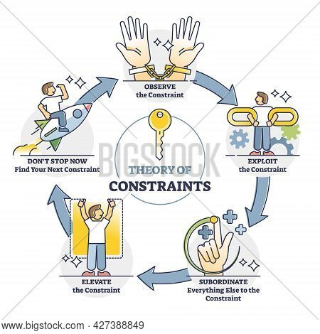 Theory Of Constraints Or Toc As Effective Management Paradigm Outline Diagram. Lean Manufacturing Me