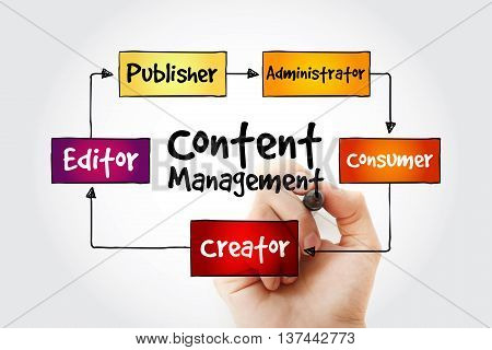 Hand Writing Content Management
