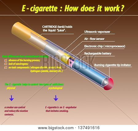 E - cigarette how does it work.