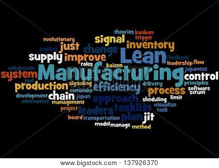 Lean Manufacturing, Word Cloud Concept