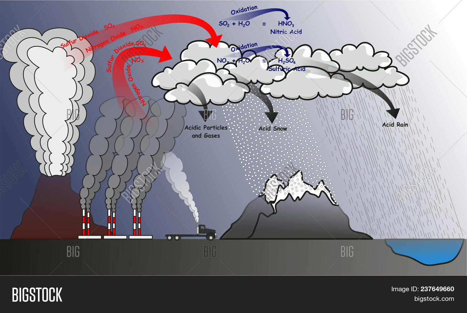 acid rain infographic diagram showing natural and human effects that cause  it and produce sulfur dioxide
