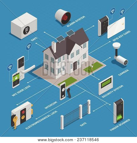 Home Security Access Isometric Flowchart Composition With Images Of House And Pieces Of Modern Safet