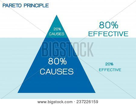 Business Concepts, Pareto Principle, Law Of The Vital Few Or 80/20 Rule And Principle Of Factor Spar