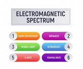 Electromagnetic spectrum. Radio and microwave, infrared and visible, light and ultraviolet, xrays, gamma rays. Physics infographics vector illustration poster