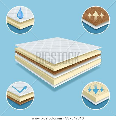 Orthopedic Mattress. Layers Of Material Mattress Comfort Pad Soft Furniture Waterproof Vector Realis