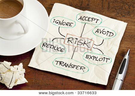 risk management strategies - ignore, accept, avoid, reduce, transfer and exploit - sketch on a cocktail napkin, with a cup of coffee