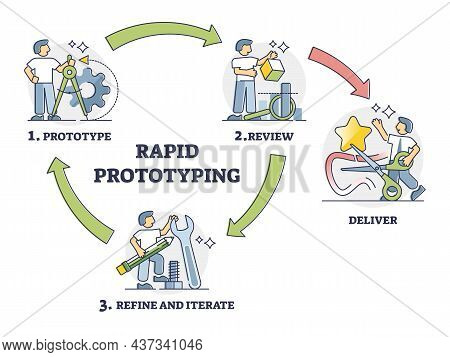 Rapid Prototyping Cycle Method For Fast Product Development Outline Diagram. Labeled Educational Man