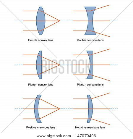 image of Ray Diagrams for Lenses vector isolated on white
