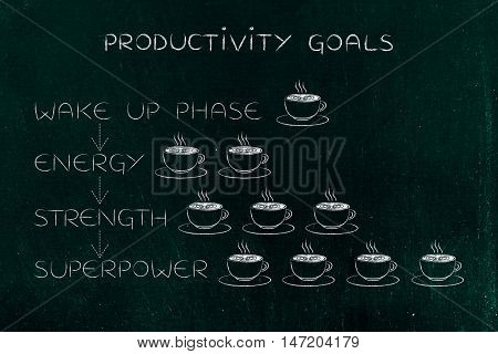 Energy Sequence With Different Amount Of Coffee Cups