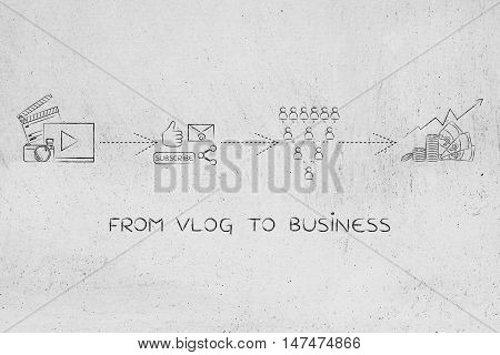 Successful Vlog Business:  From Video Uploading To Getting Profits
