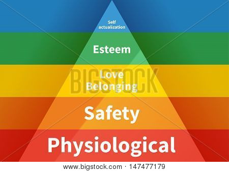 Maslow pyramid with five levels hierarchy of needs in flat colours, horizontal a4 size infographic